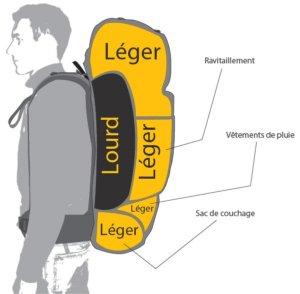 Comment charger son sac à dos