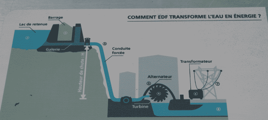 comment EDF transforme l'eau en énergie