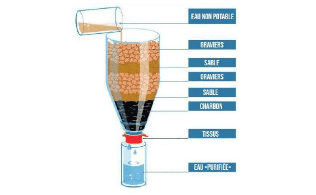 L'accès à l'eau potable autour du monde en voyage. le filtre Bushcraft