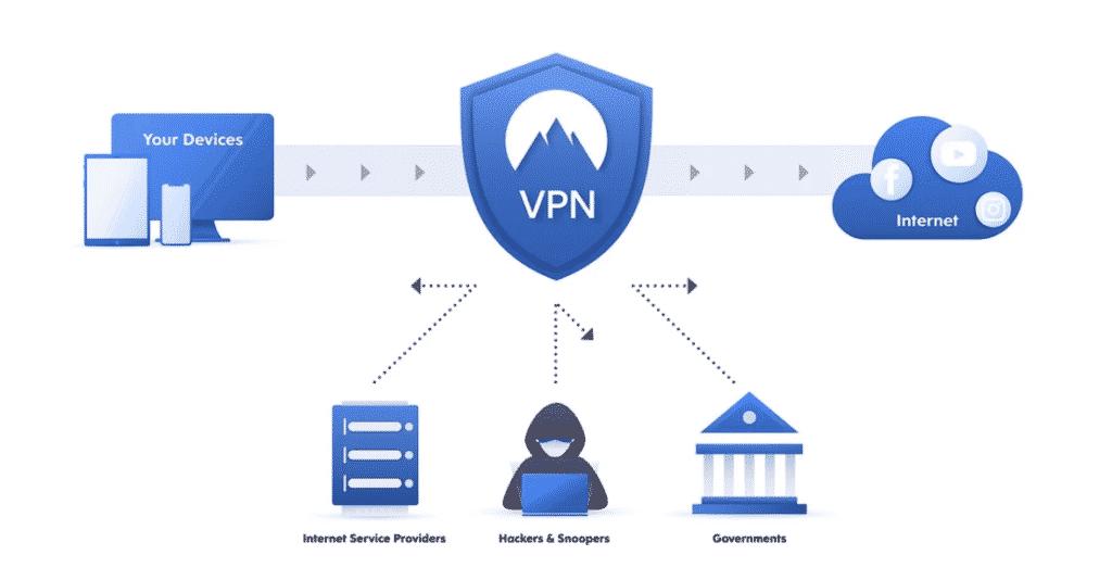 le VPN en tour du monde